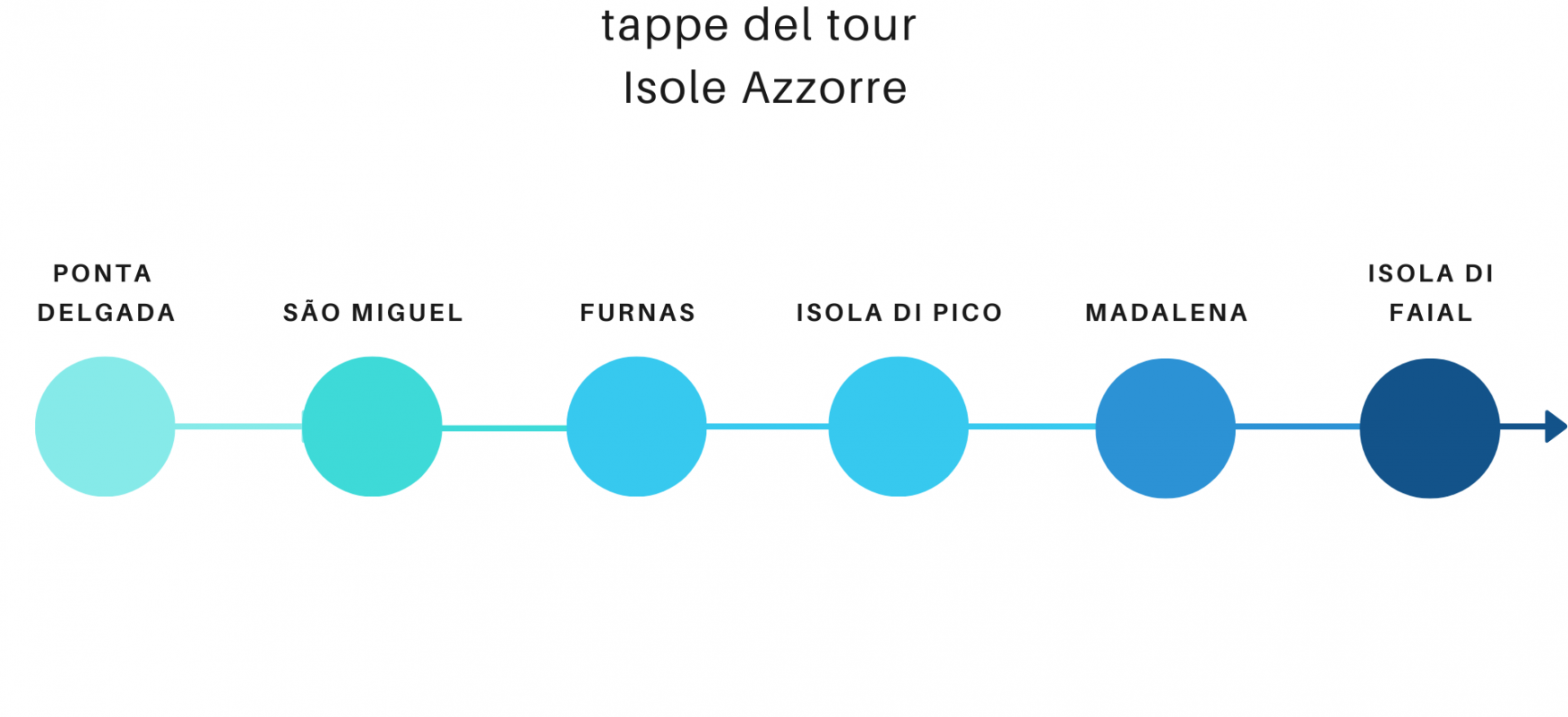 tappe isole azzorre
